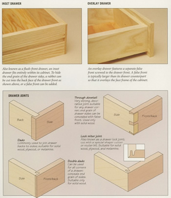 Wooden Box Plans Simple